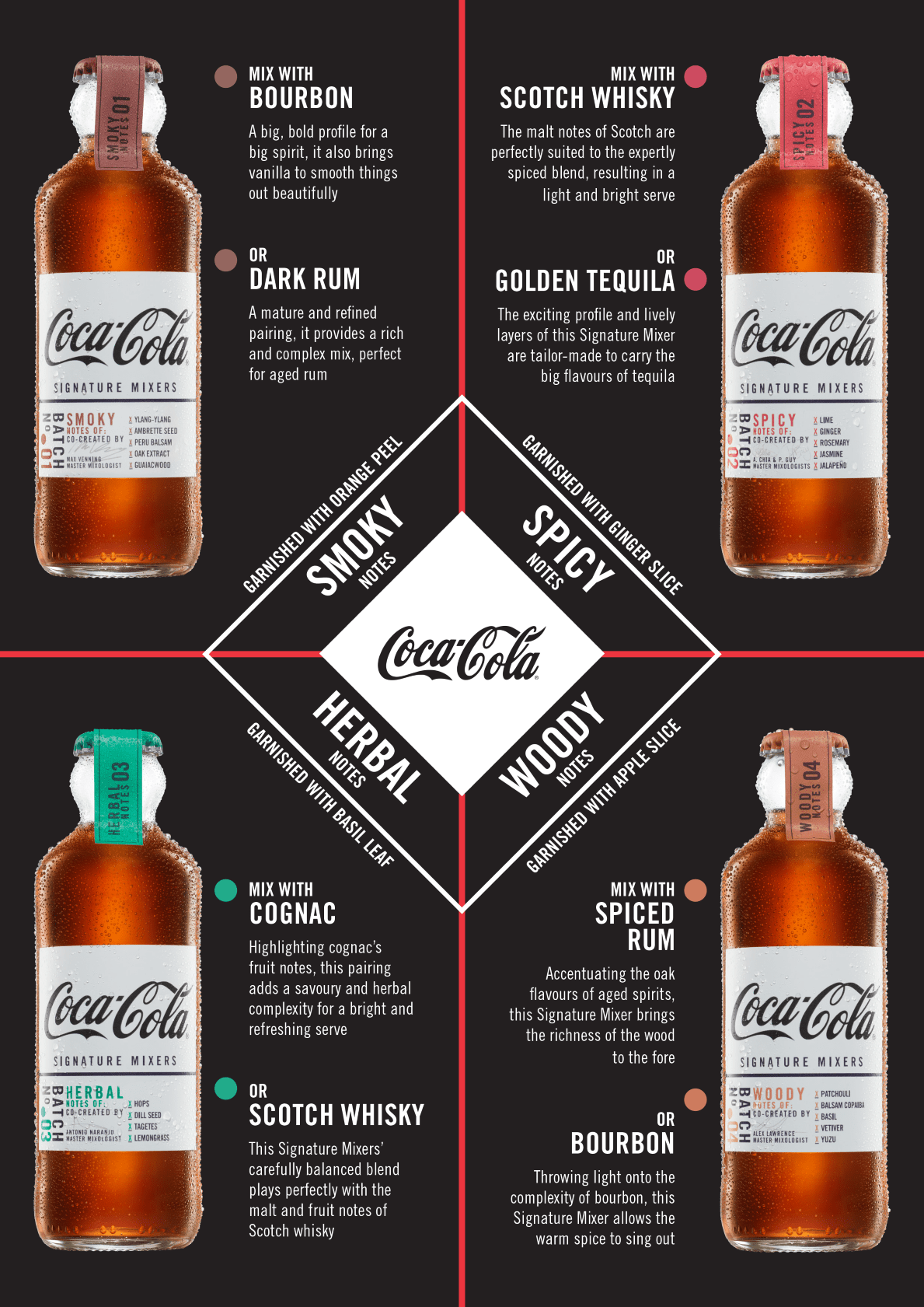 An infographic explaining the differences between each of the Coca-Cola Signature Mixers