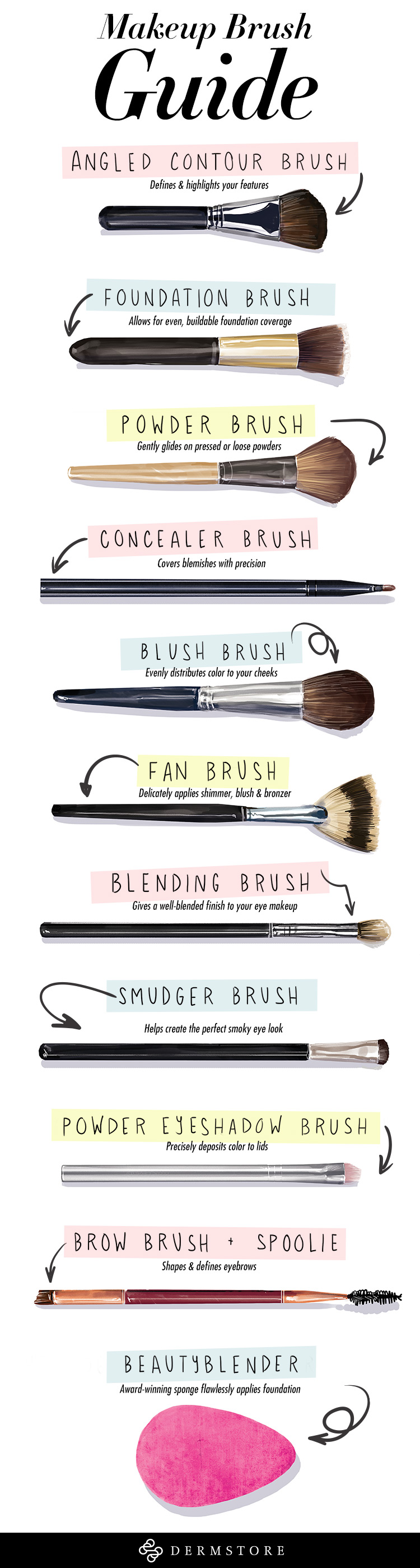 makeup brush guide infographic