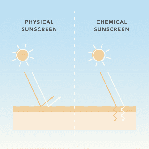 chemical vs physical sunscreen