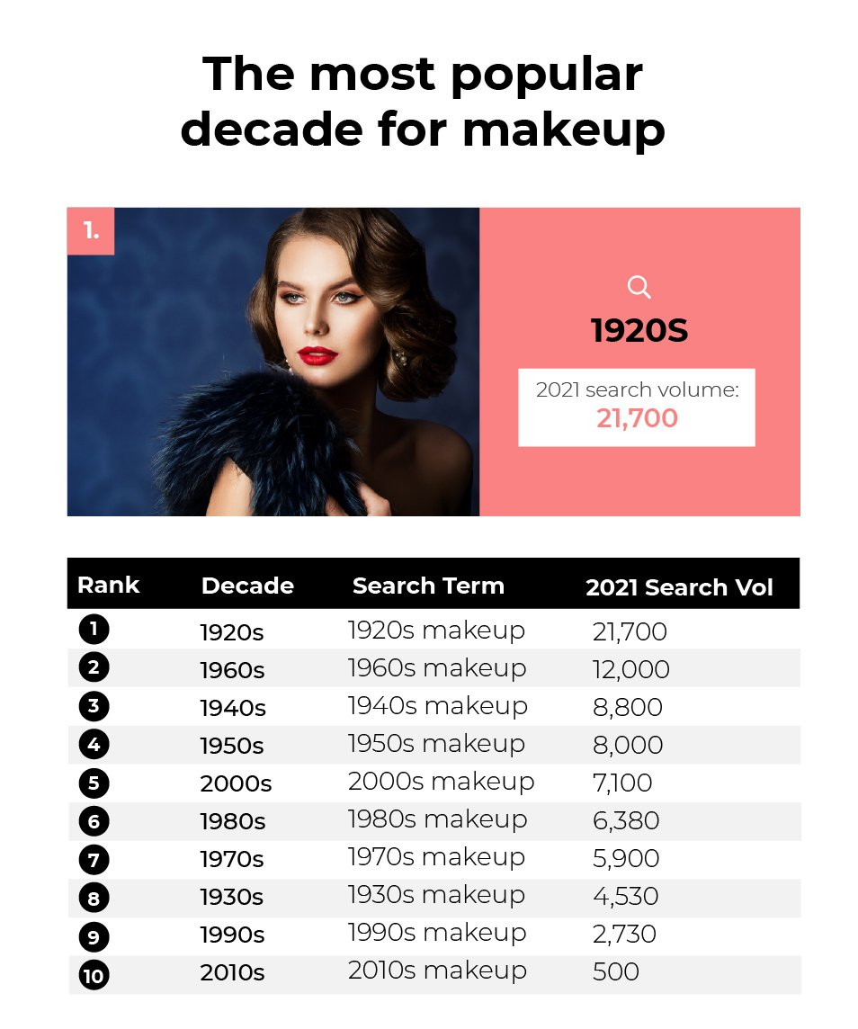 The most popular decade for makeup: The 1920s with 21,700 searches for '1920s makeup'