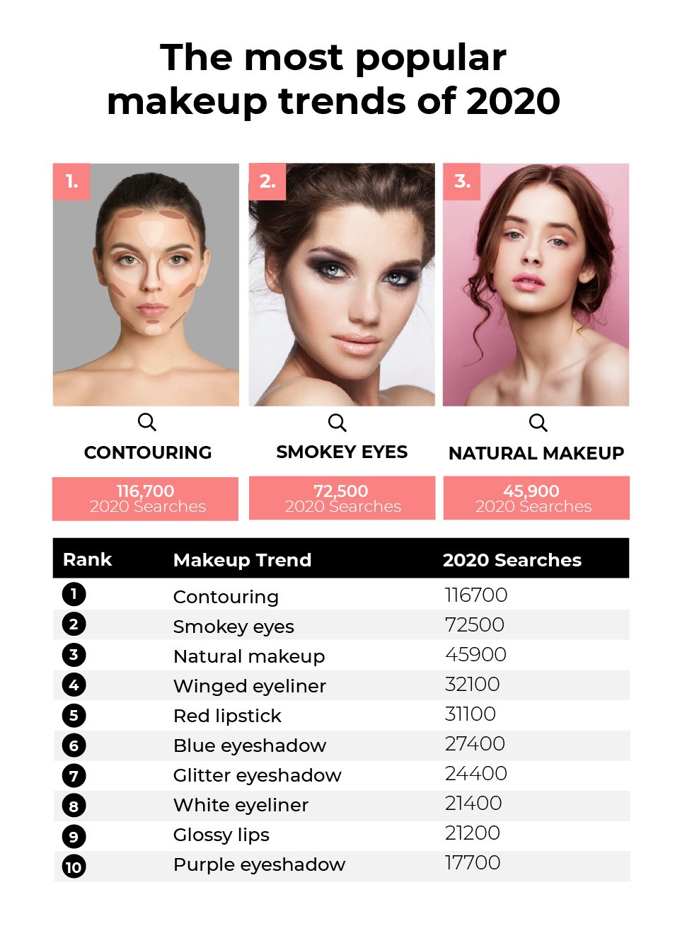The most popular makeup trends of 2020: Contouring (116,700 searches), Smokey Eyes (72,500 searches) and Natural Makeup (45,900 searches)