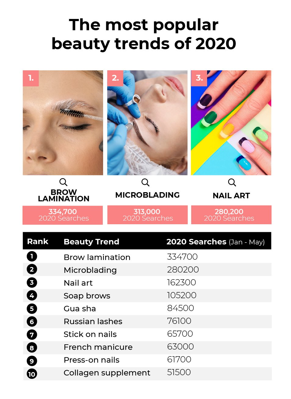 The most popular beauty trends of 2020: Brow Lamination (334,700 searches), Microblading (313,000 searches) and Nail Art (280,200 searches)