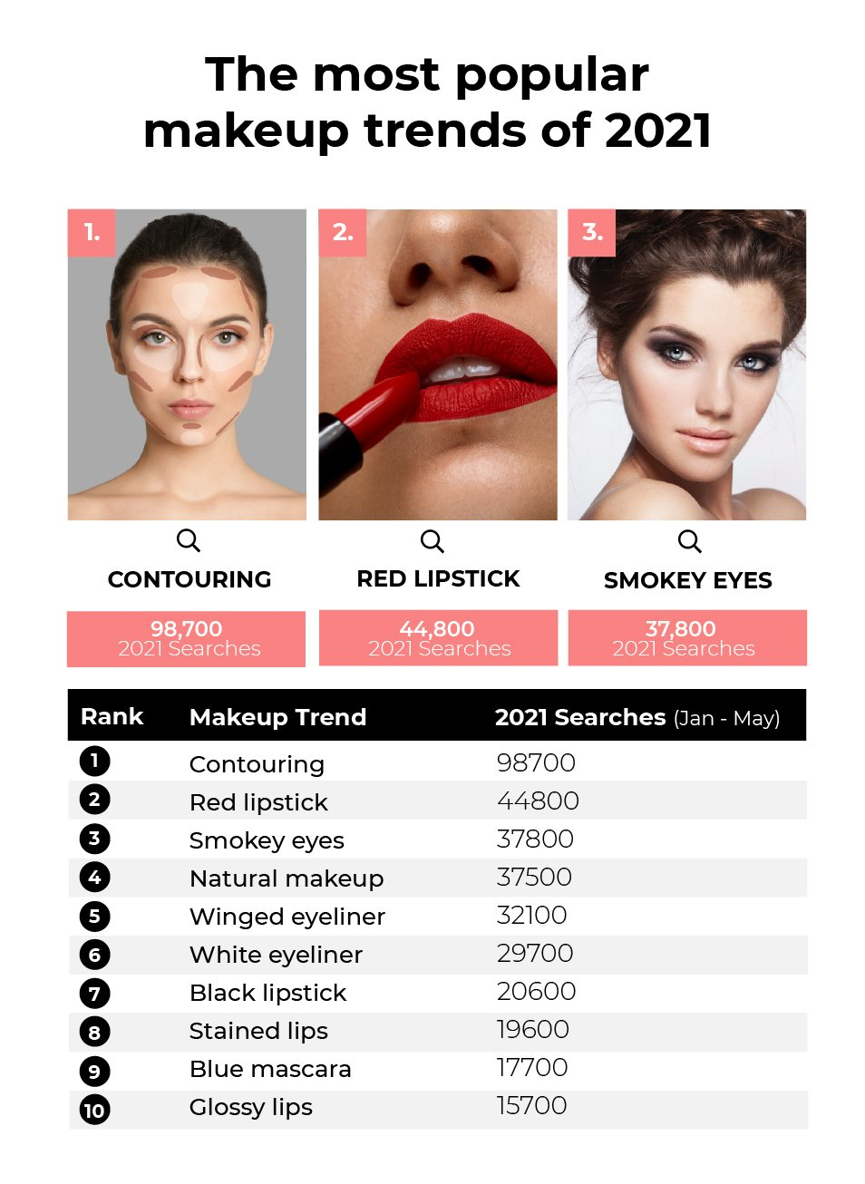 The most popular makeup trends of 2021: Contouring (98,700 searches), Red Lipstick (44,800 searches) and Smokey Eyes (37,800 searches)