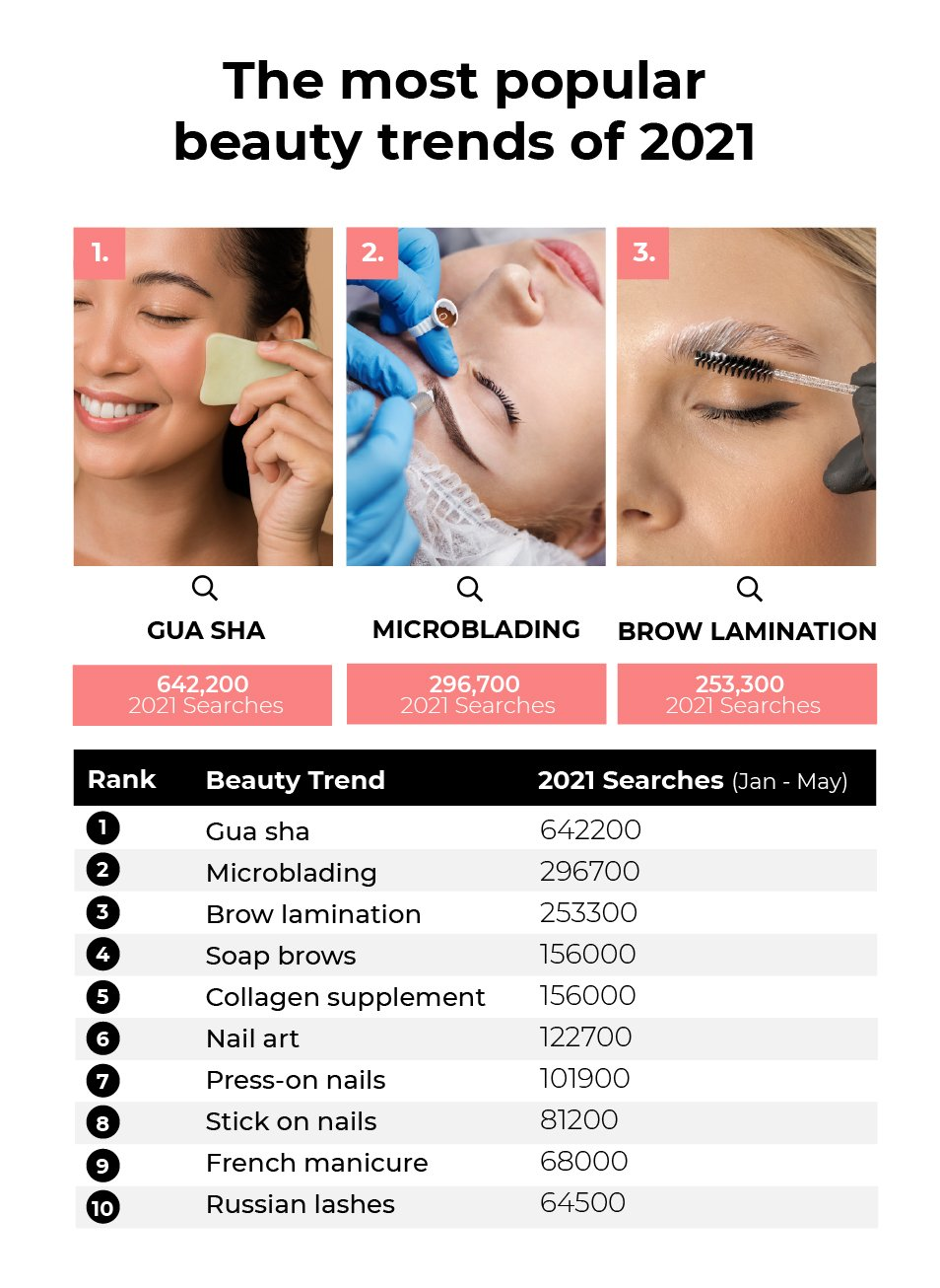 The most popular beauty trends of 2021: Gua sha (642,200 searches), Microblading (296,700 searches) and Brow Lamination (253,000 searches)