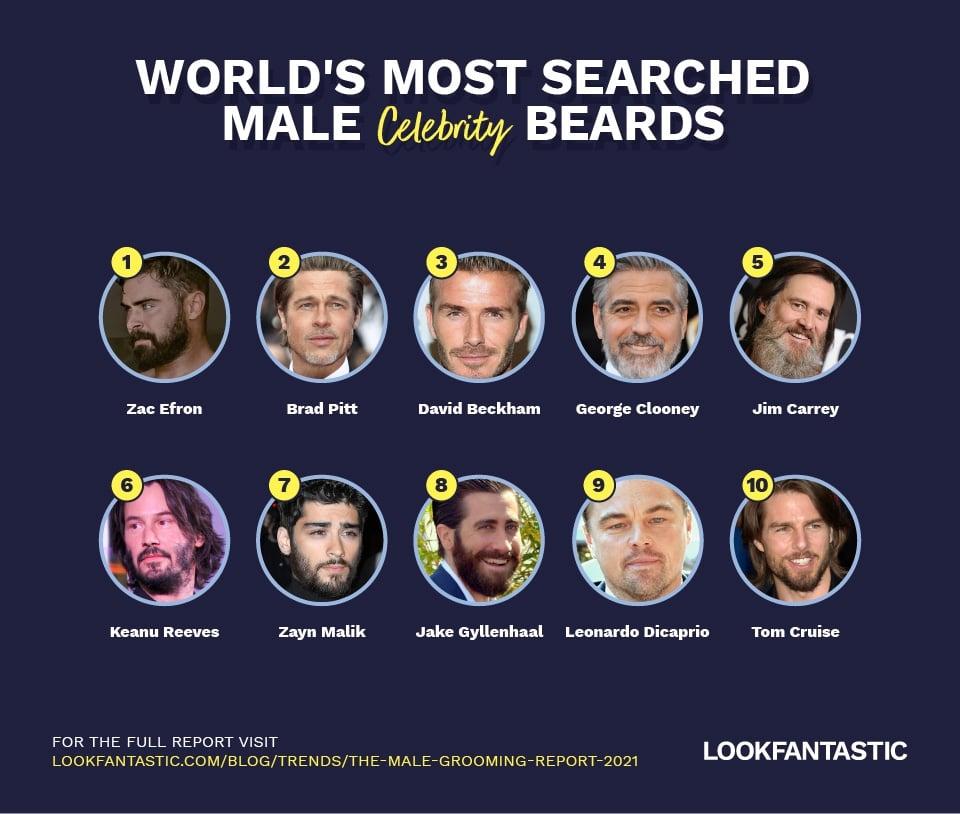 top celebrity beards