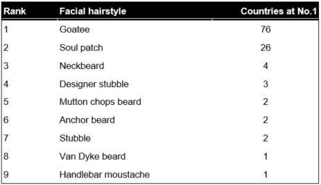 top beard types table