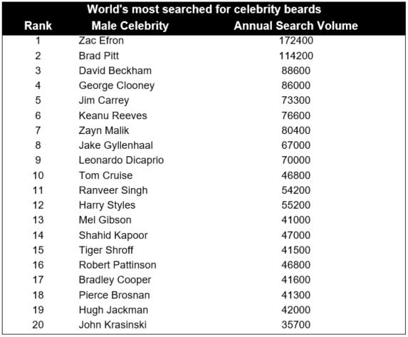 top celeb beards table