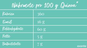 Quinoa Nährwerte