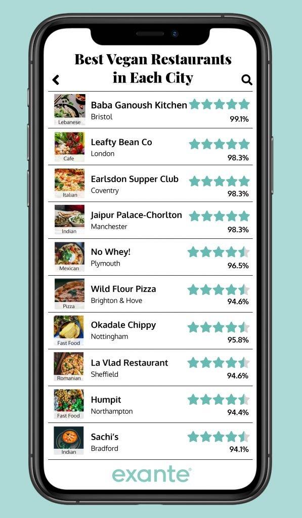 most vegan-friendly restaurants in the UK