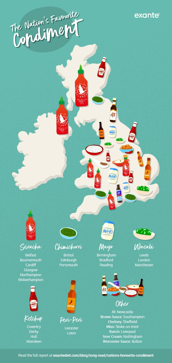 nation's favourite condiment map exante