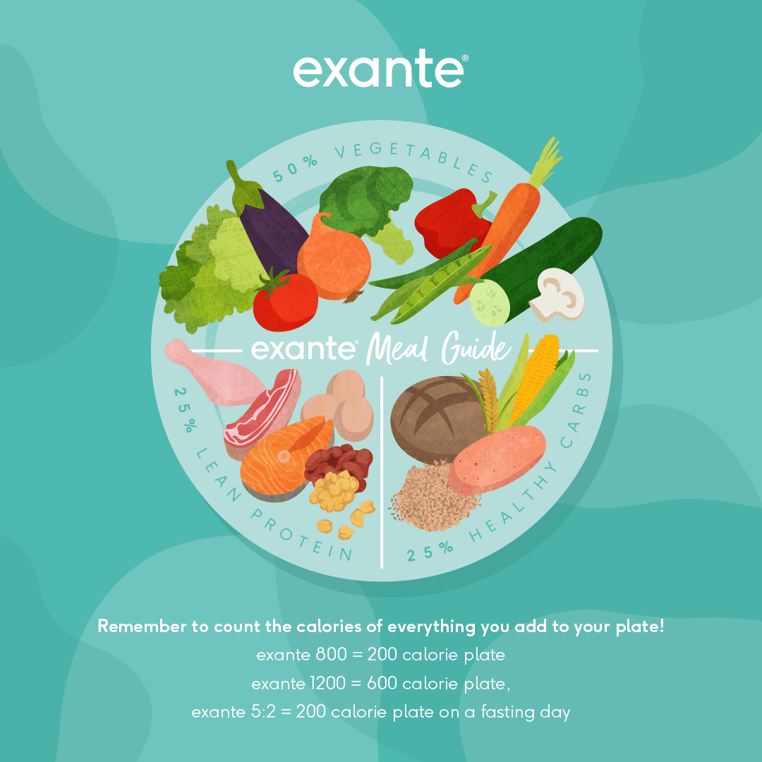 Introducing the exante Meal Guide