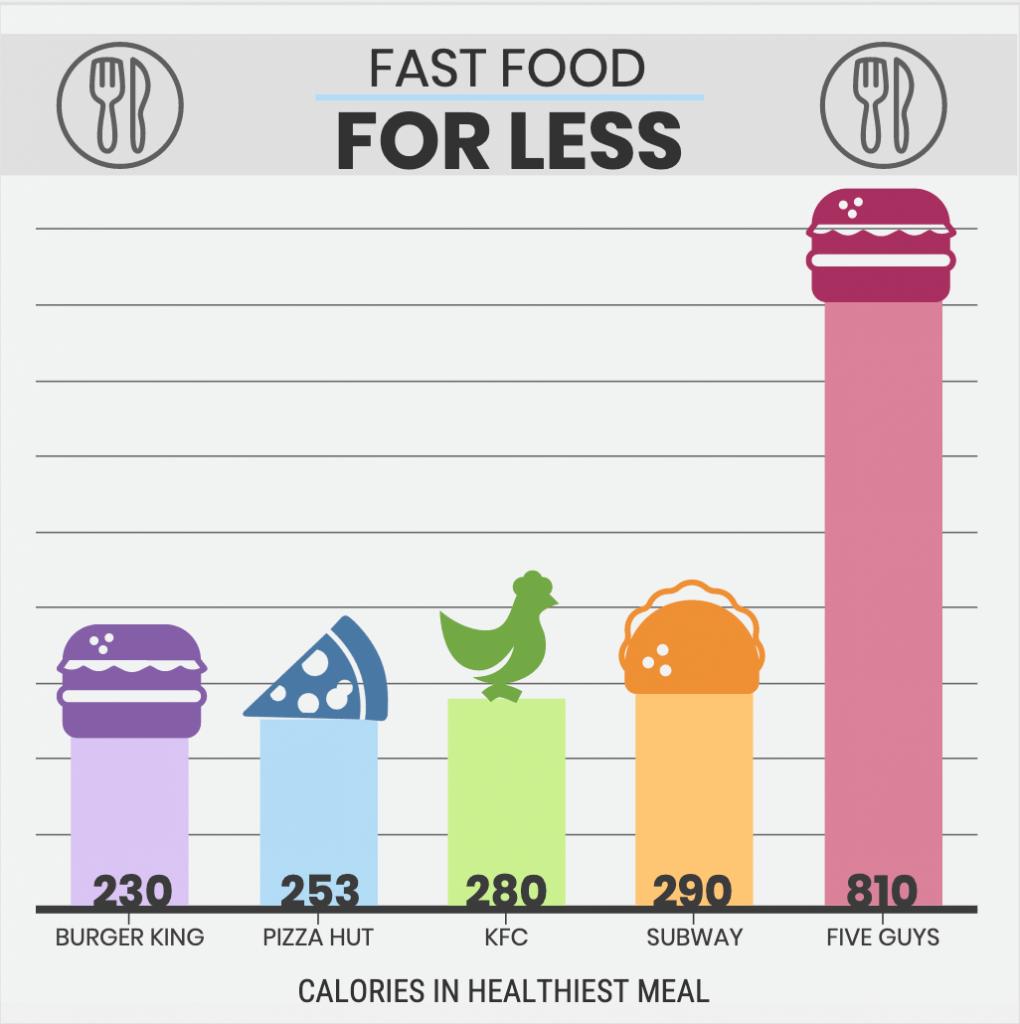 fast food restaurant calorie chart
