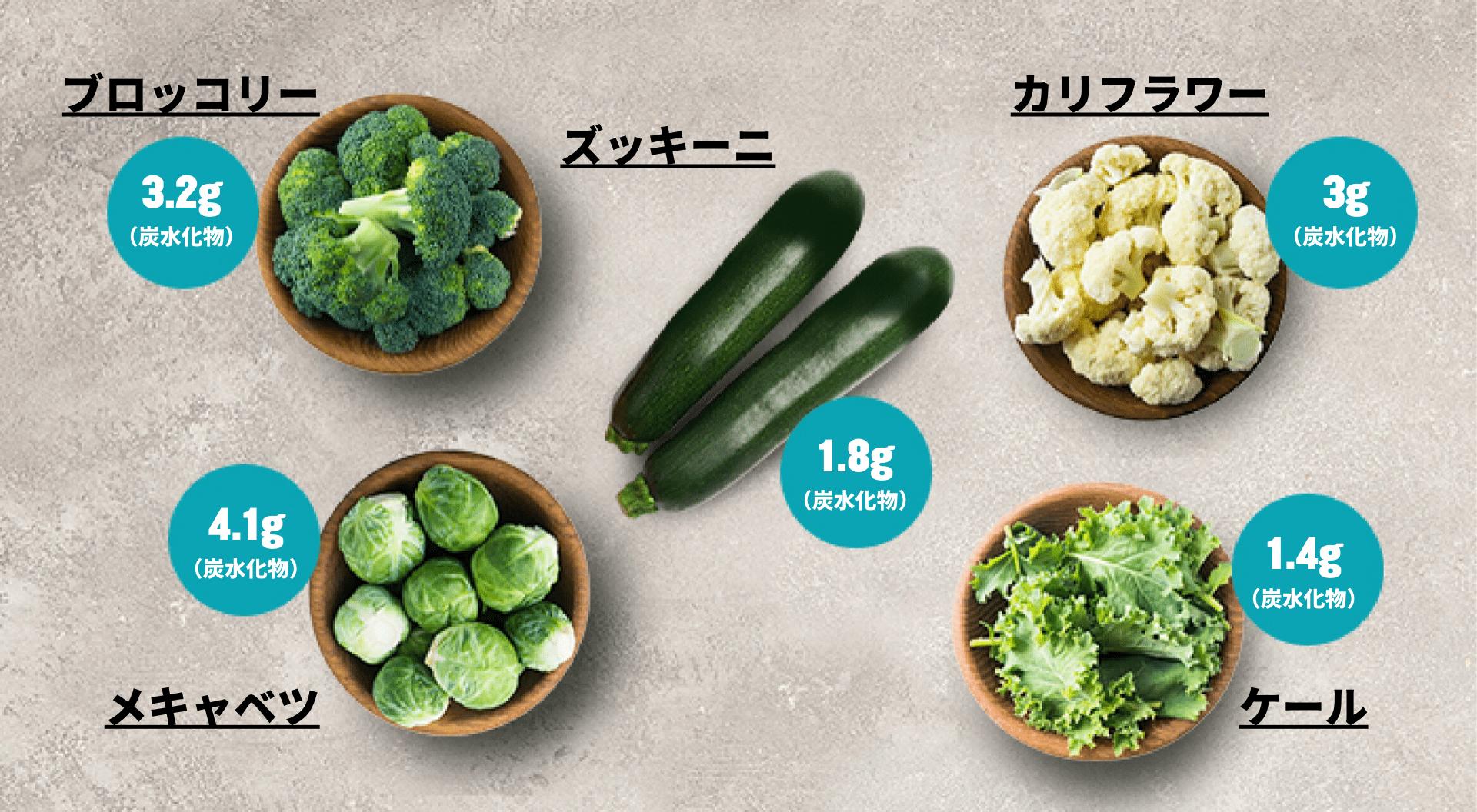 ケトジェニックダイエット 低炭水化物の野菜|マイプロテイン