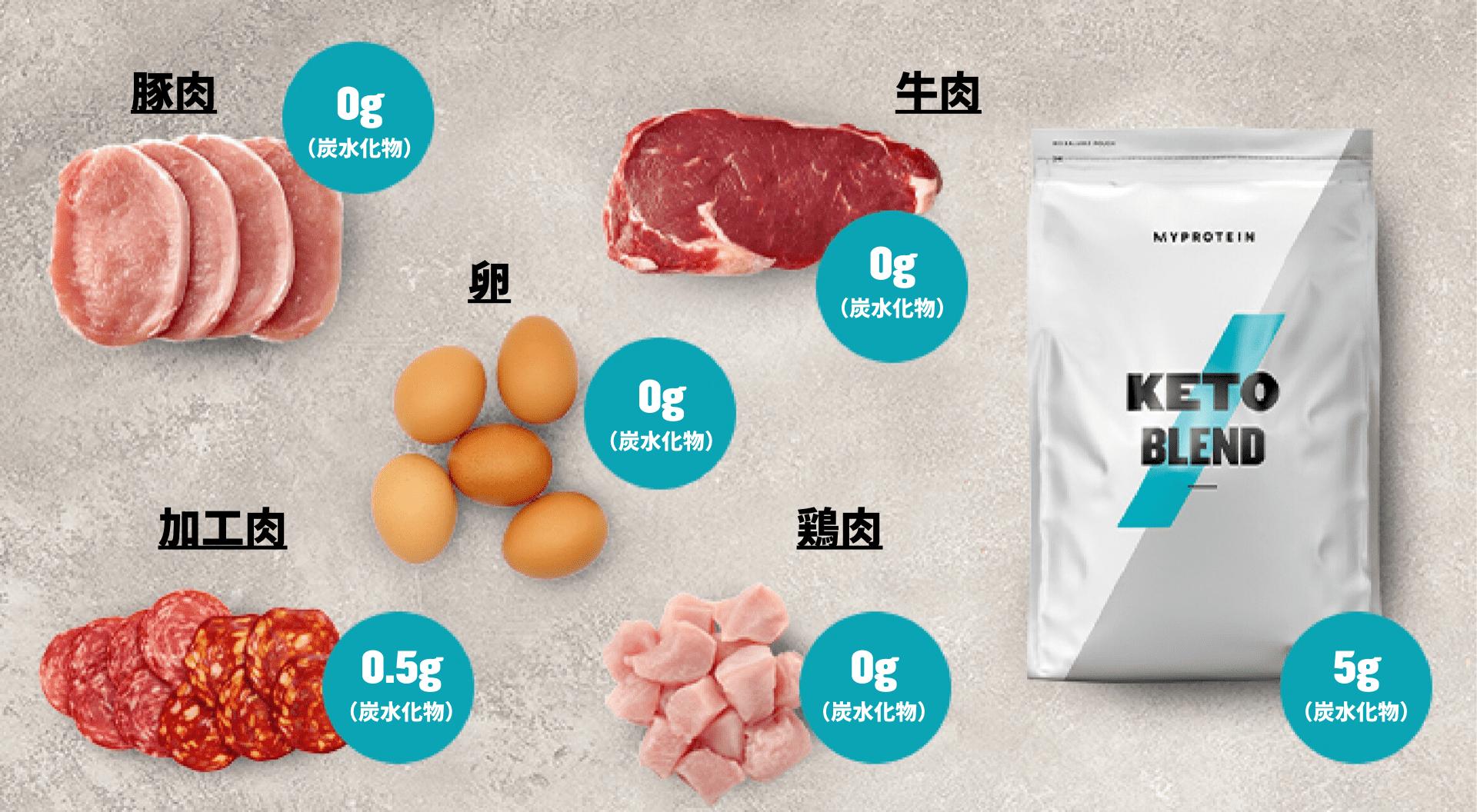 ケトジェニックダイエット 動物性タンパク質|マイプロテイン
