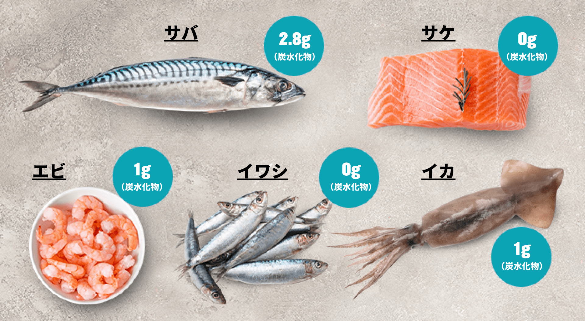 ケトジェニックダイエット 魚介類|マイプロテイン