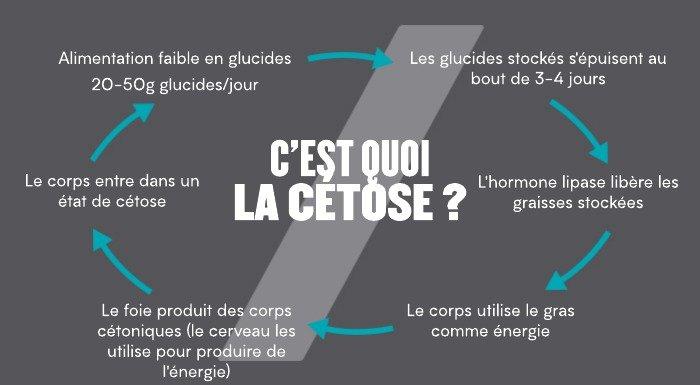 la-cetose