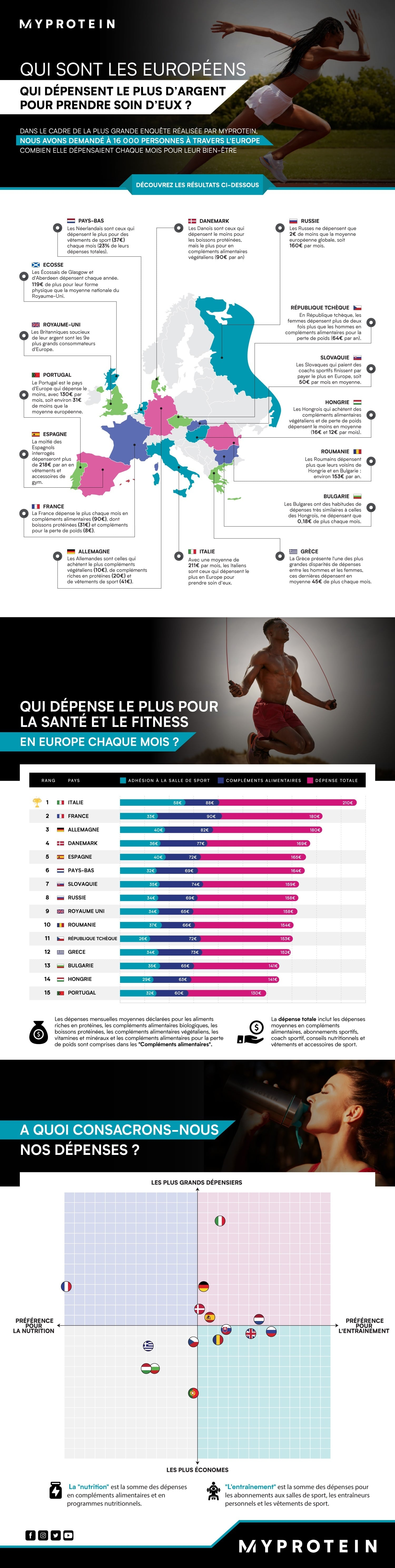 infographie statistiques fitness