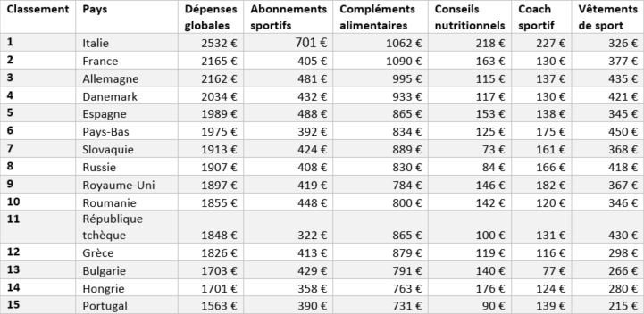 classement europe depenses sport