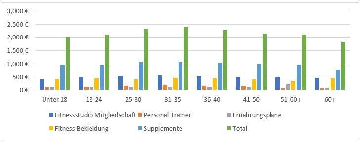 Jährlichen Durchschnittsausgaben für Gesundheit & Fitness in Deutschland