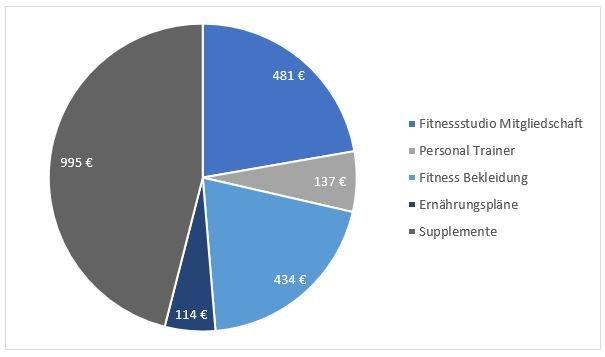 Durchschnittlichen jährlichen Ausgaben für Supplemente & Fitness in Deutschland