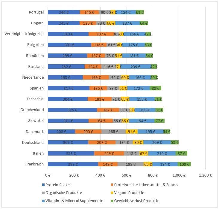 Durchschnittlichen jährlichen Ausgaben für Ergänzungen in Europäischen Ländern