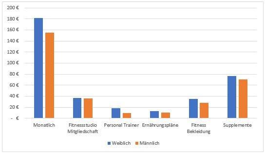 Durchschnittlichen jährlichen Ausgaben für die Gesundheits- & Fitnesskategorien nach Geschlecht