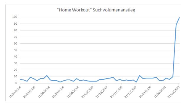Suchanfragen in Deutschland nach Home Workout: Wie sich Europa verändert hat