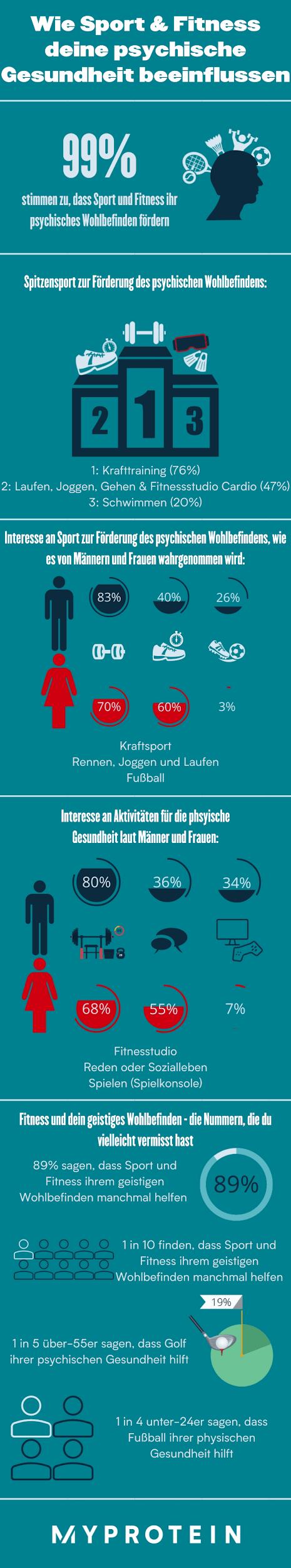 Die Ergebnisse sind da: Verbessert Sport das mentale Wohlbefinden?