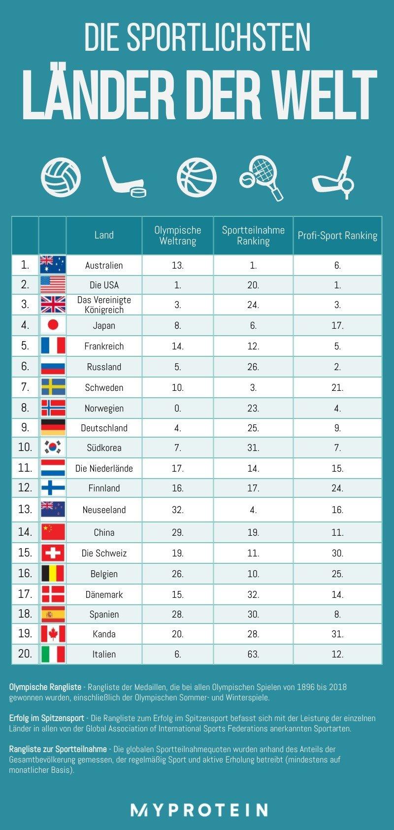 Wir enthüllen die sportlichsten Länder der Welt | Welche Nation sichert sich den 1. Platz?