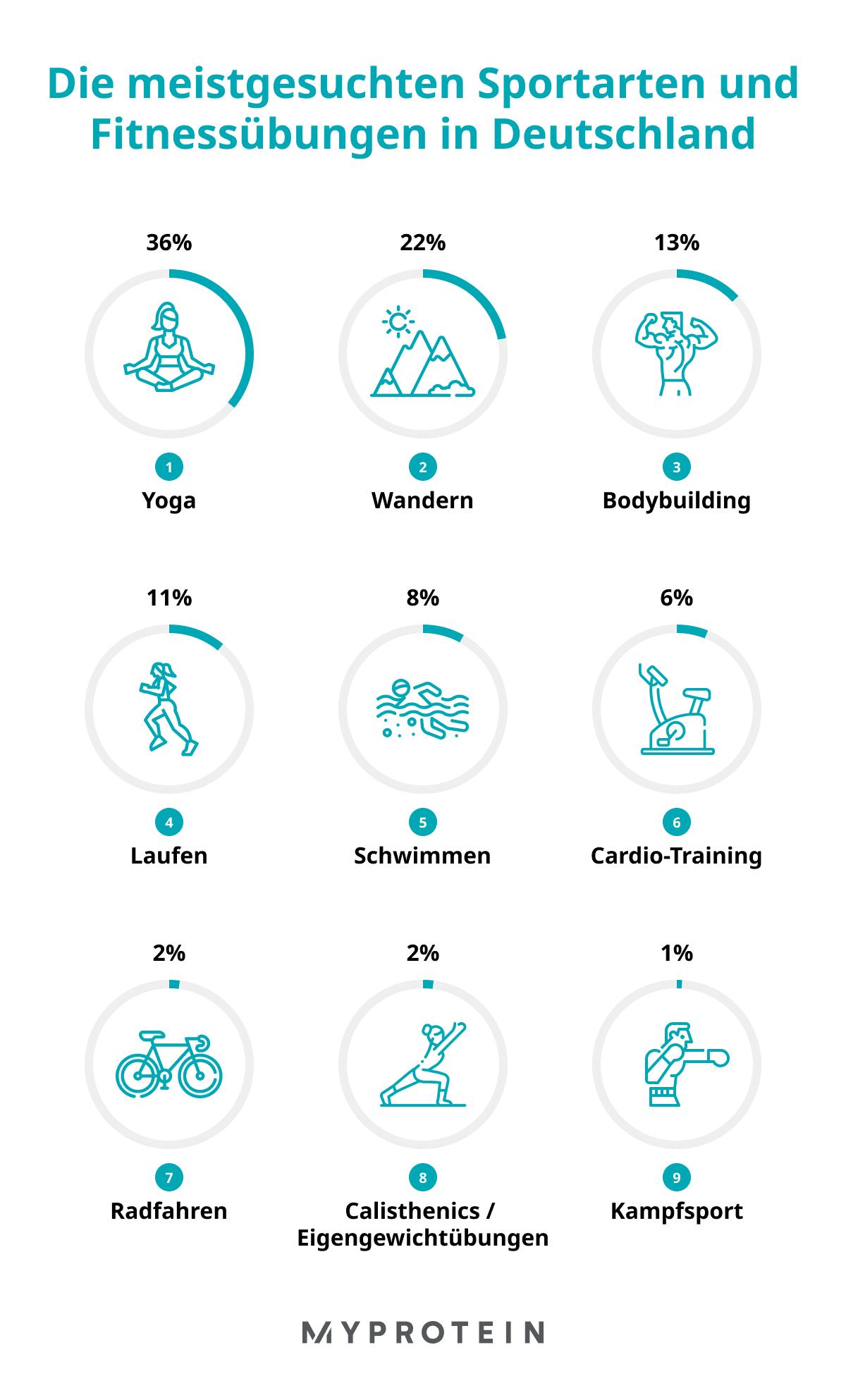 Die beliebtesten Fitness-Trends in Deutschland