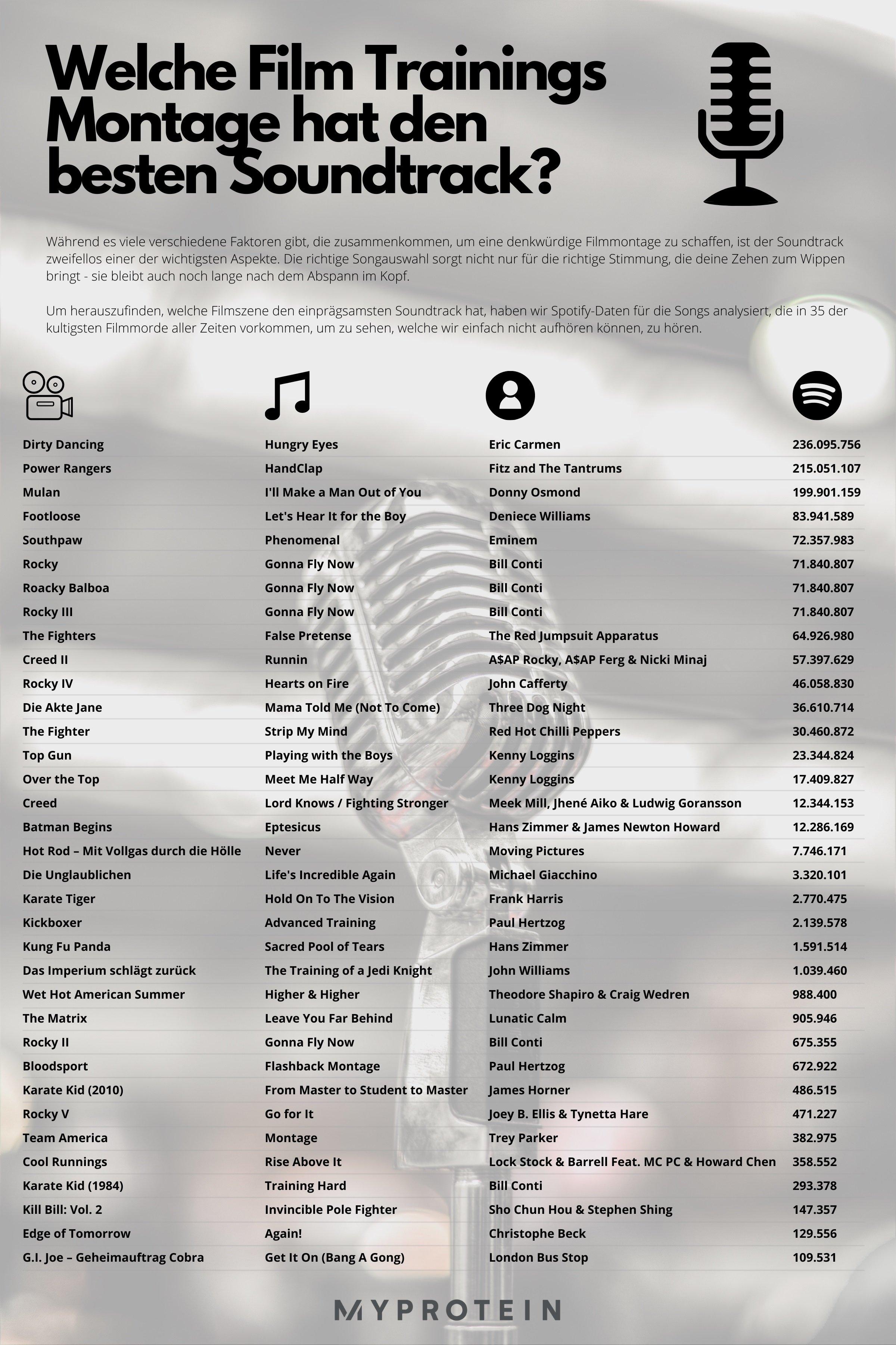 Ultimative Film Training Soundtrack Infografik