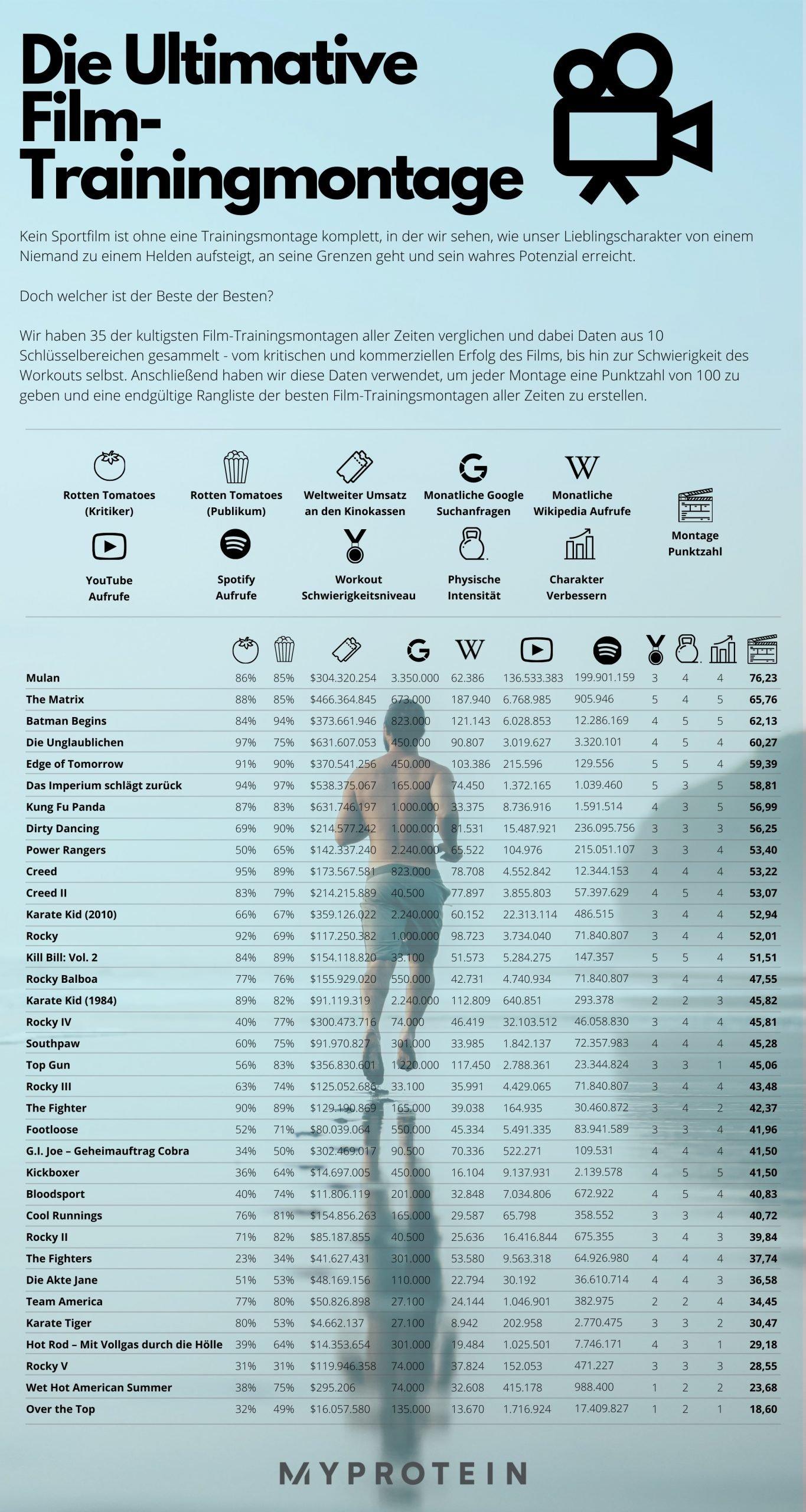 Ultimative Film Trainingmontage Infografik