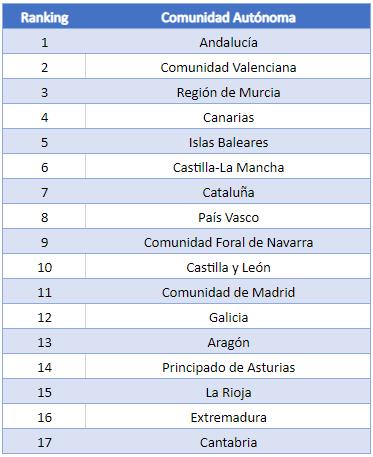 tabla comunidades