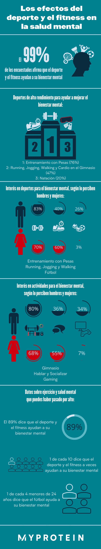 Infografía bienestar mental