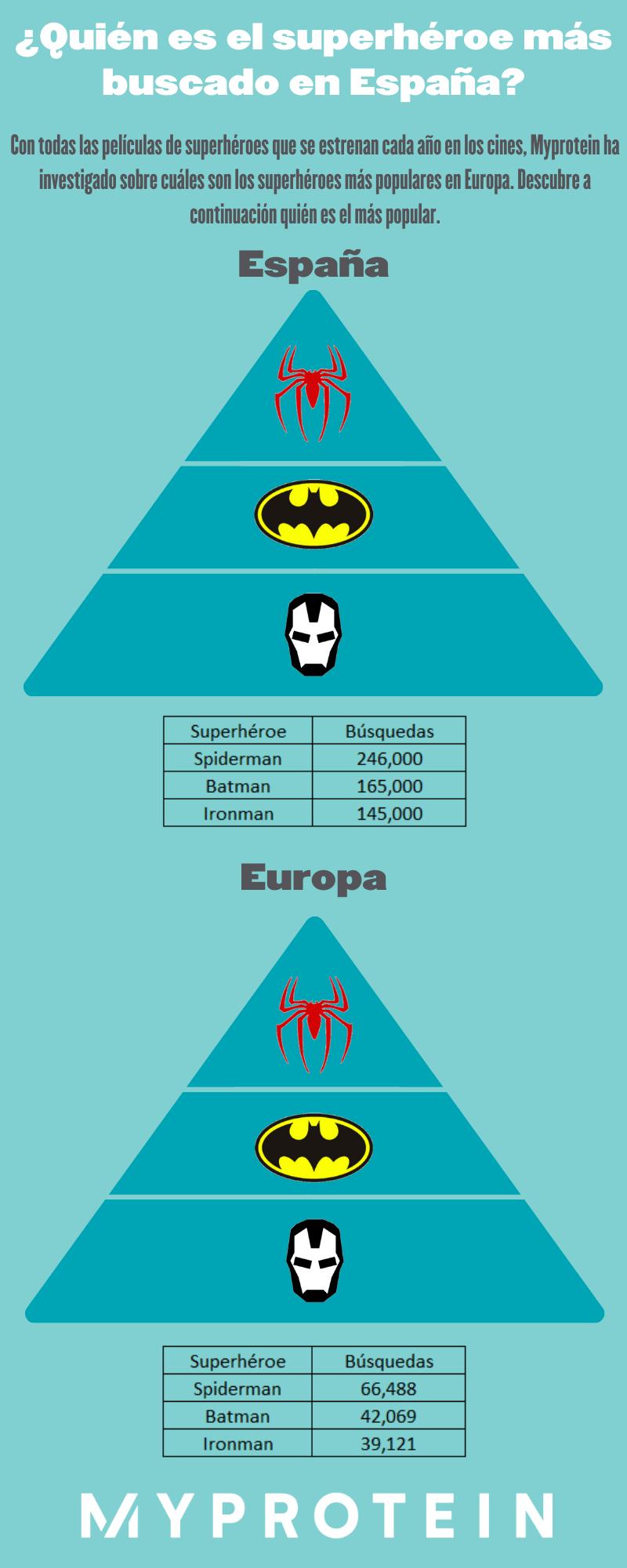 superhéroes más buscados