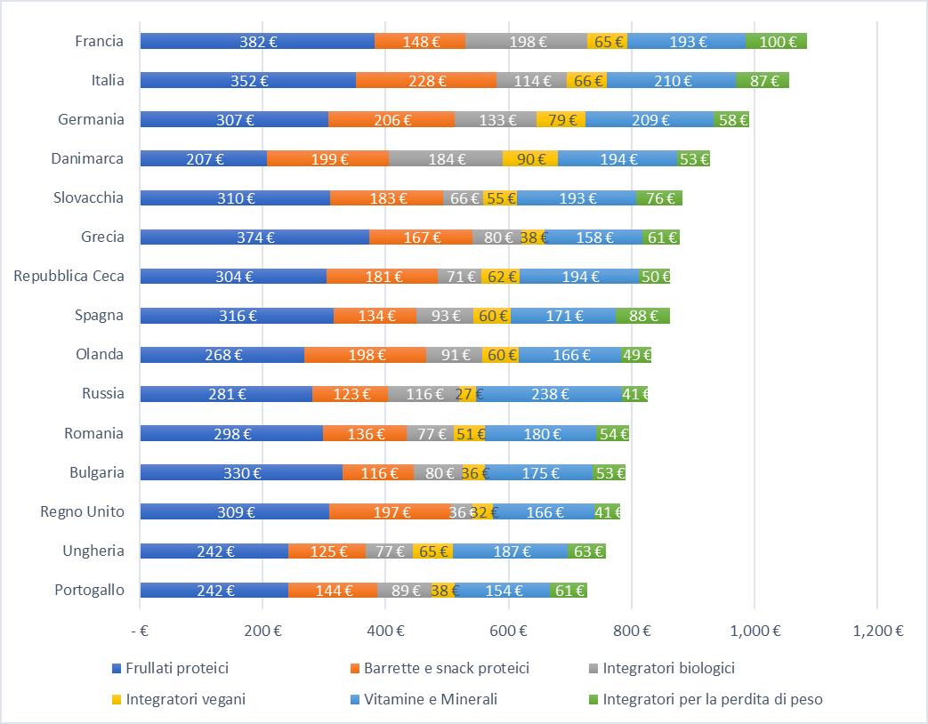 premi integratori per la salute degli uomini 2021