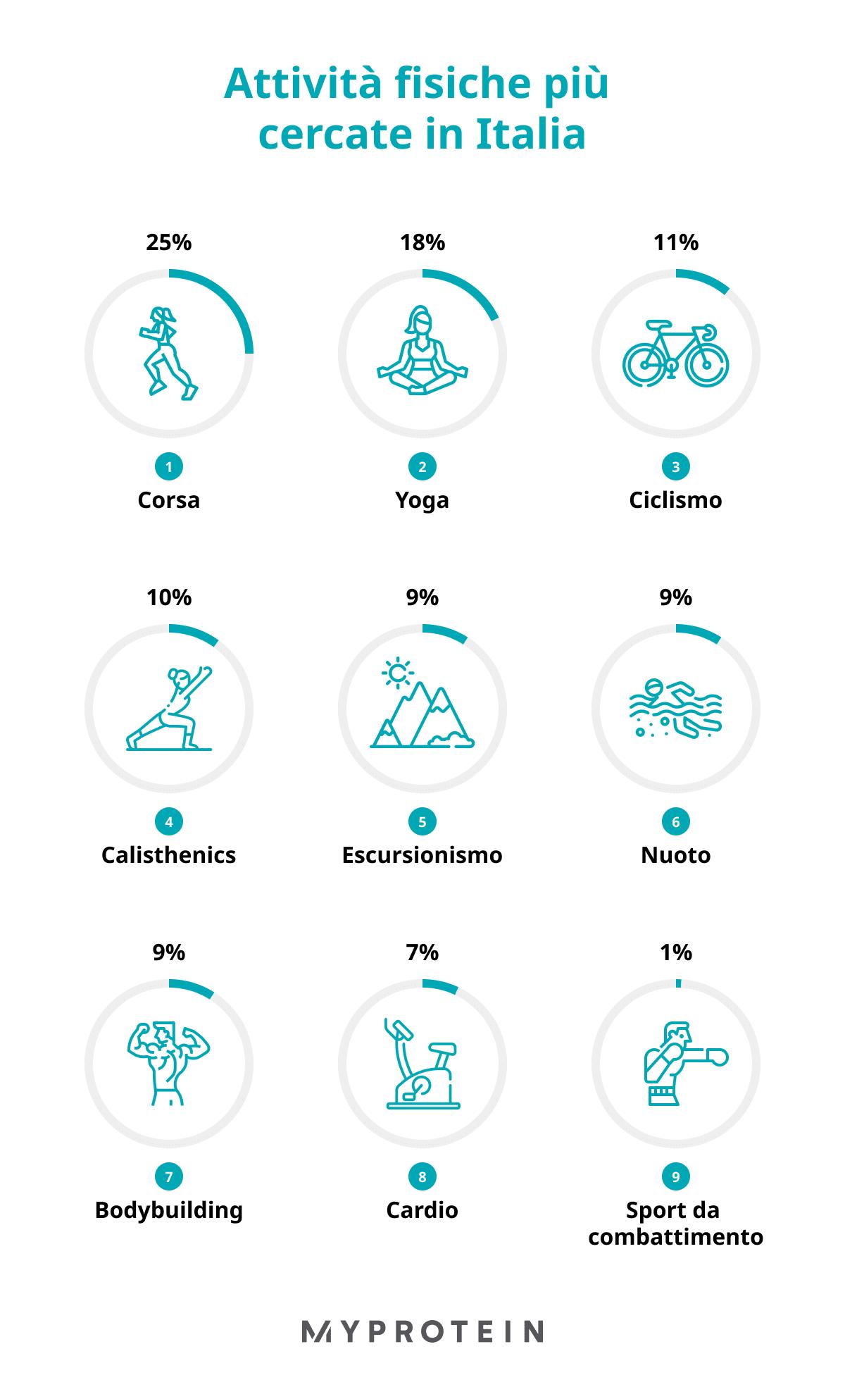 Trend nel fitness in italia