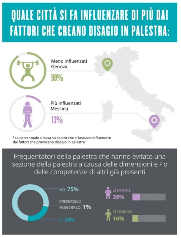 Infografica fattori che creano disagio in palestra