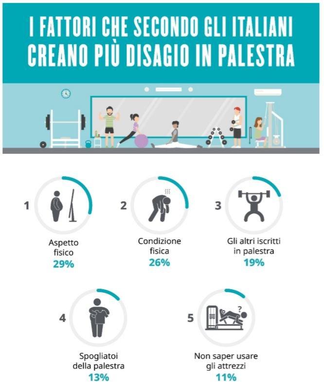 Infografica: fattori che creano disagio in palestra