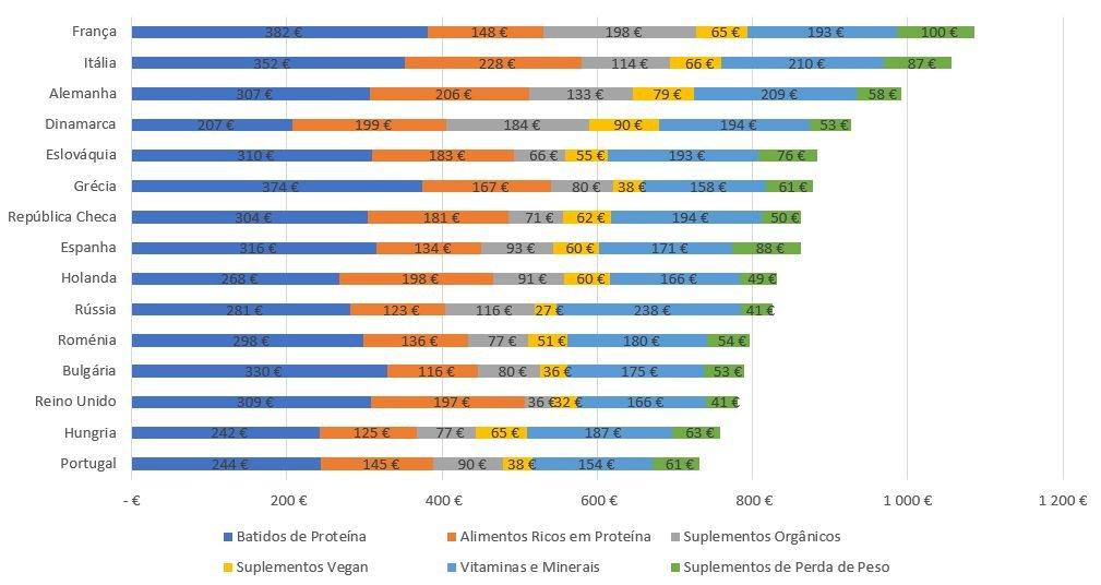 o gasto médio anual, nas categorias que compõem o gasto total com suplementos