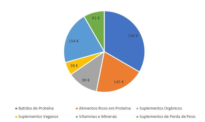 """o gasto médio anual, em Portugal, nas categorias que englobam os """"suplementos"""": batidos de proteína, alimentos ricos em proteínas, suplementos orgânicos, suplementos veganos, vitaminas e minerais e suplementos de perda de peso."""