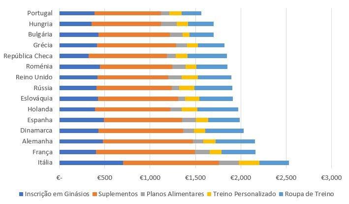 o gasto médio anual, para as categorias de bem-estar e fitness