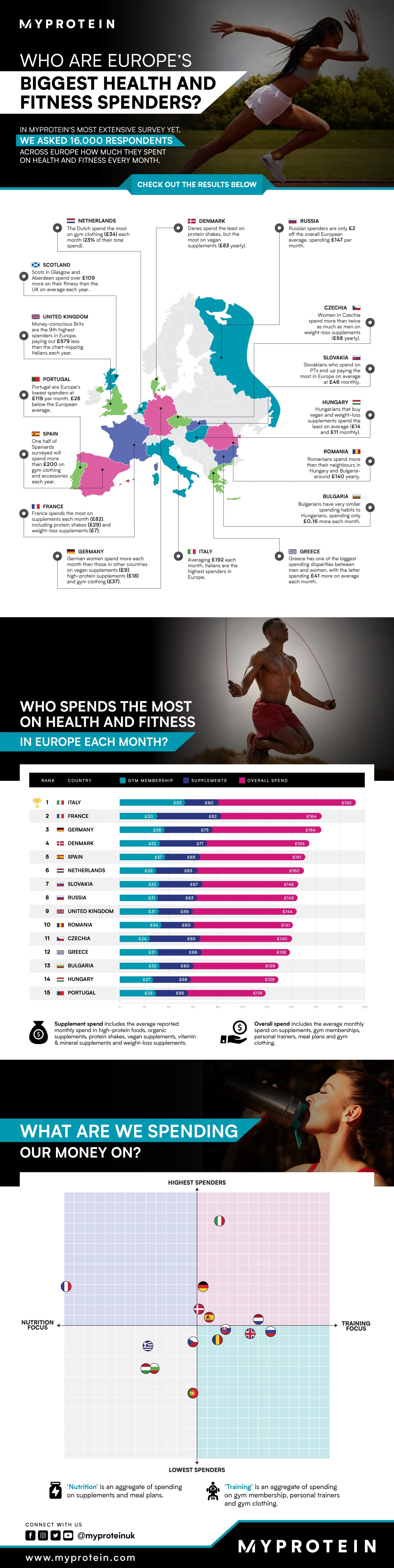 UK Health & Fitness spending infographic