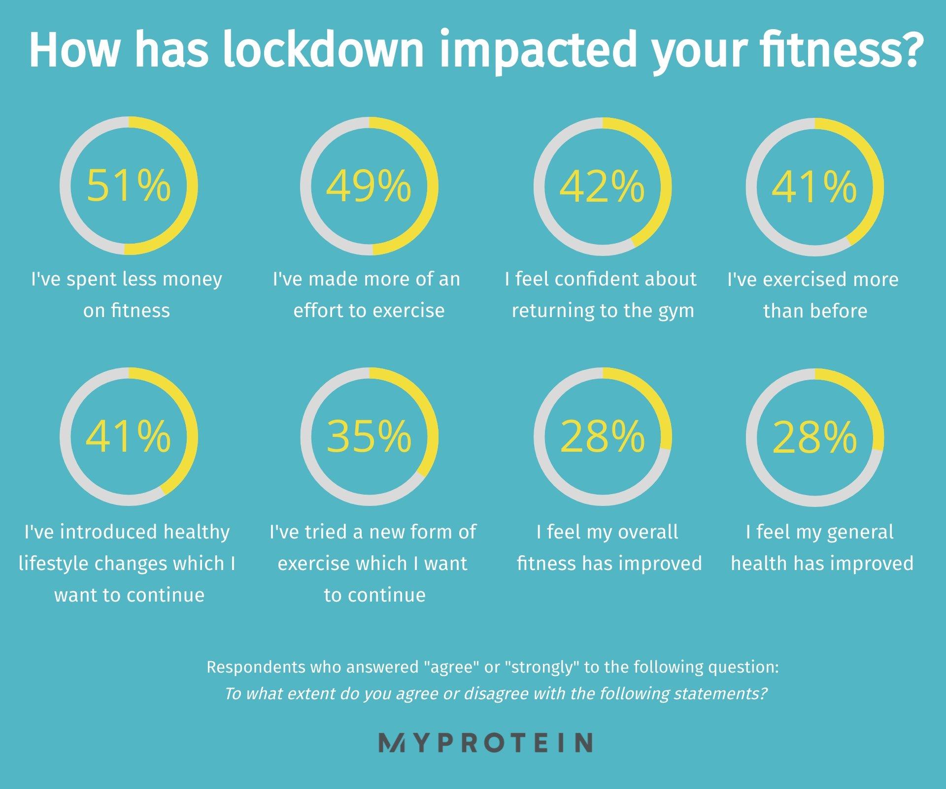 Lockdown impact on fitness UK