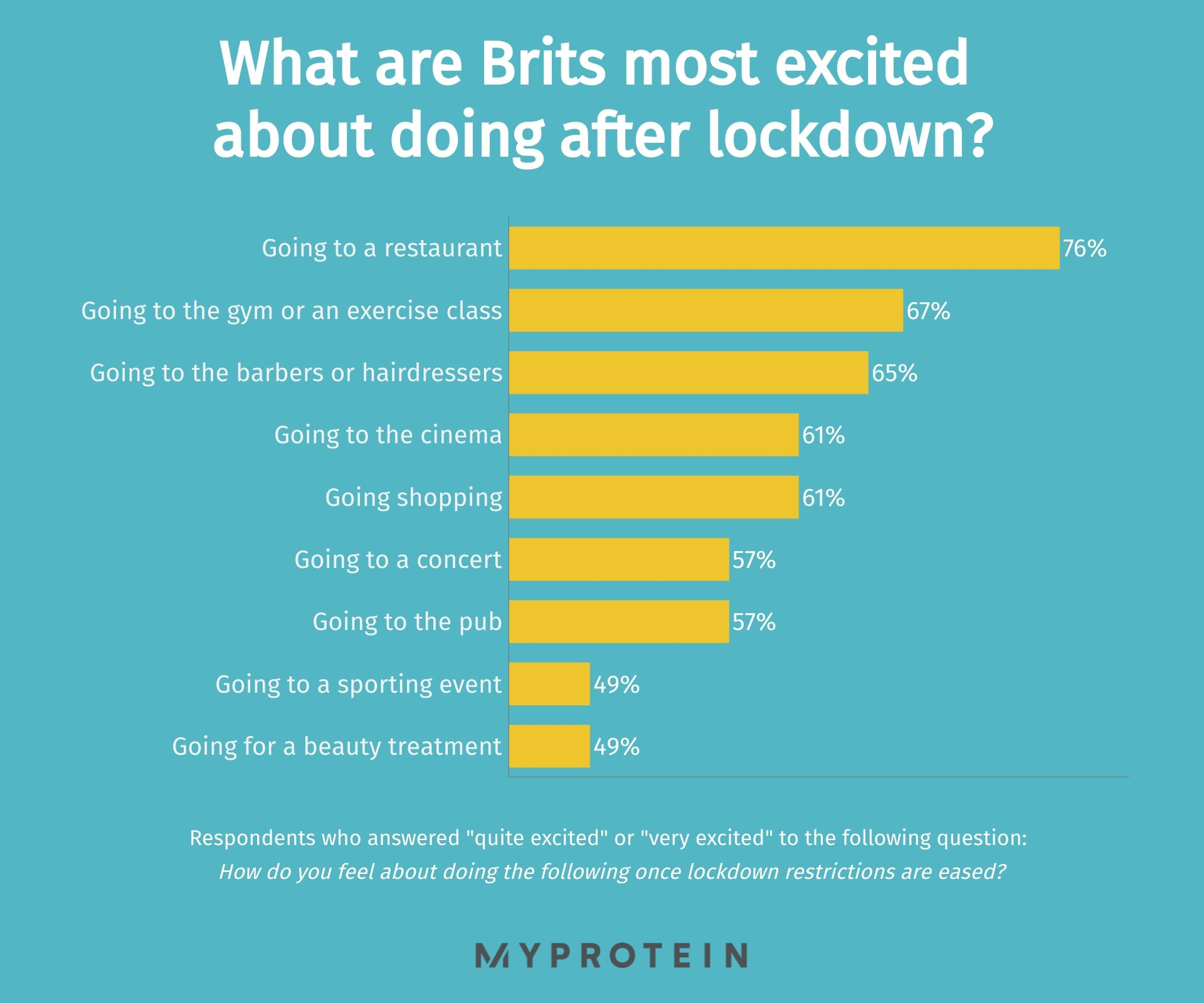 post-lockdown most desired activities