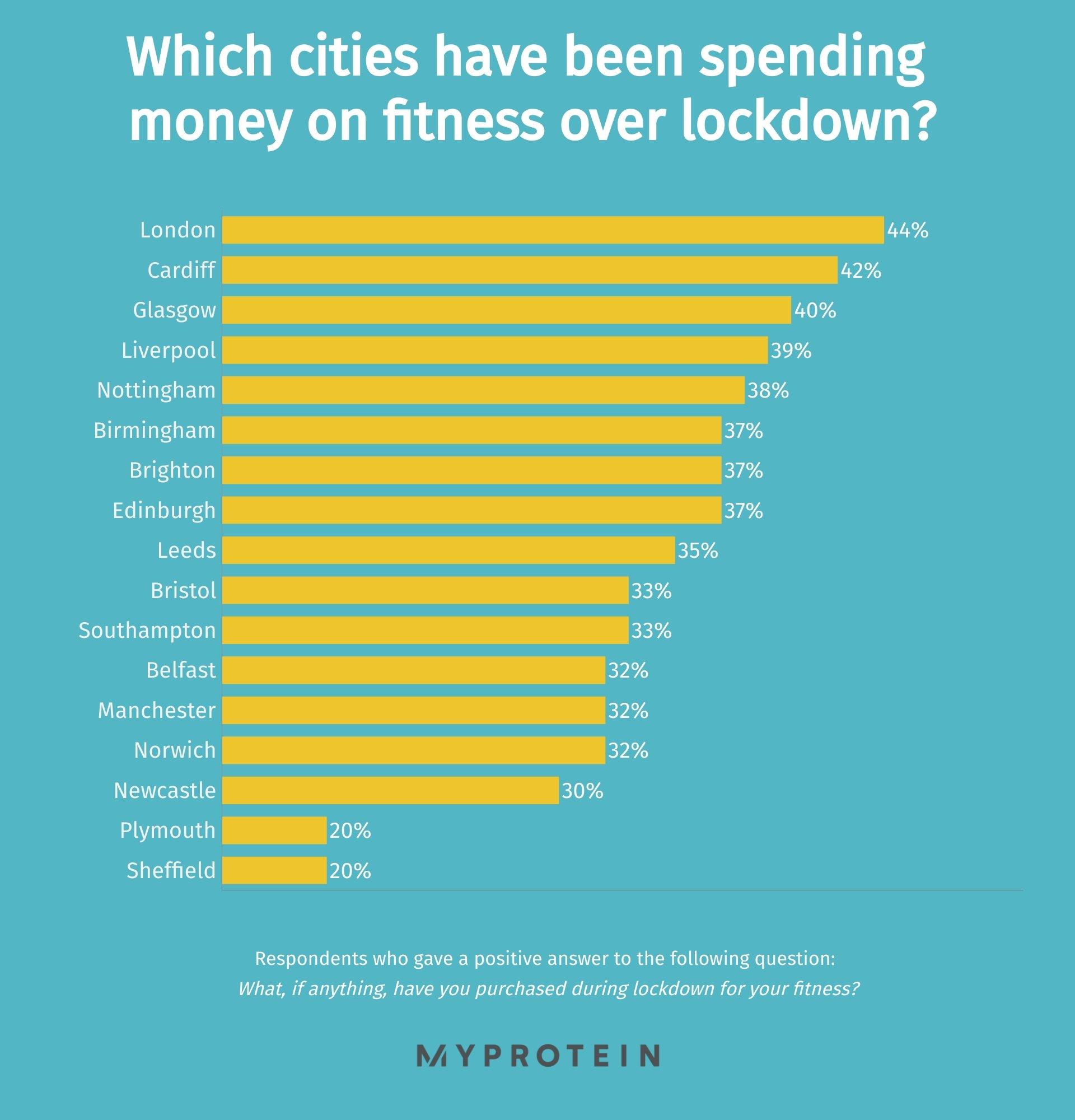 cities lockdown fitness spending