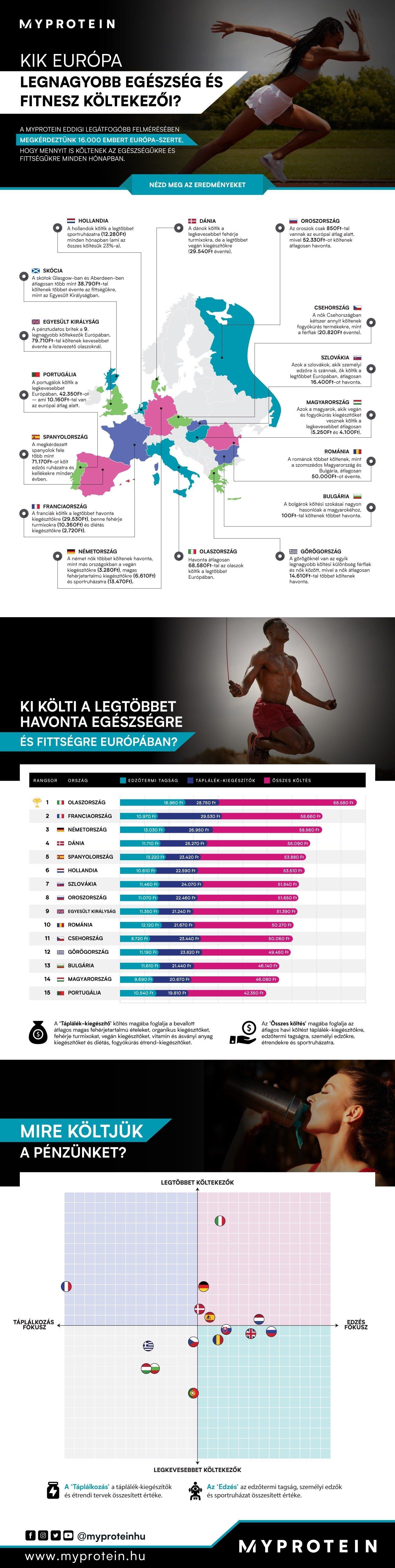 egészség és fitnesz költések infografika