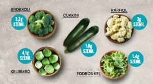Alacsony szénhidráttartalmú zöldségek