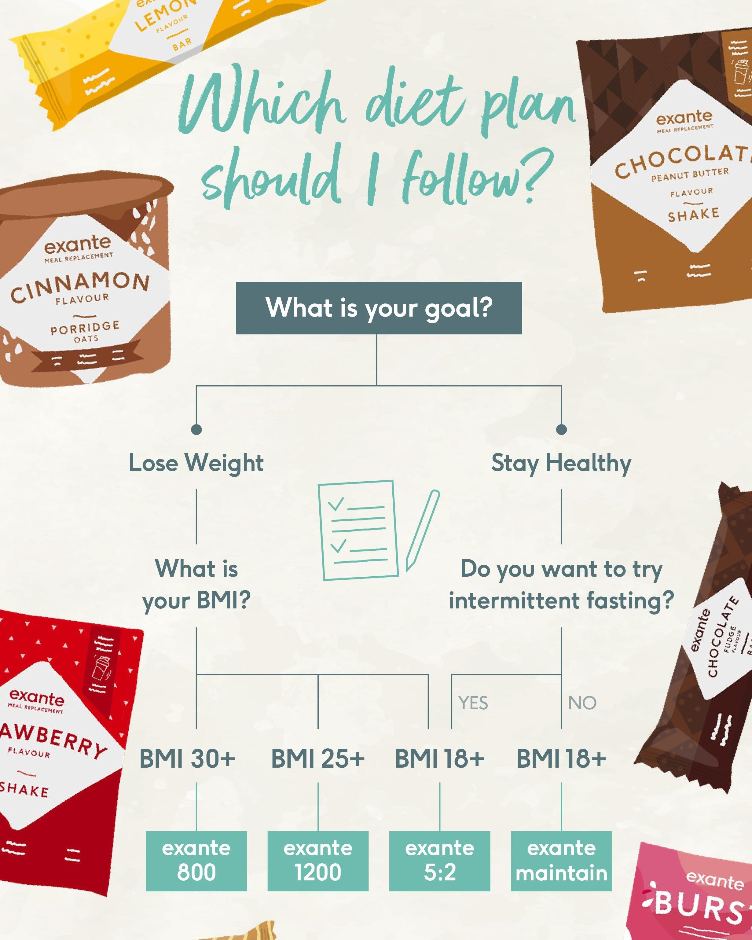 exante-which-diet-plan-should-i-choose-glossybox