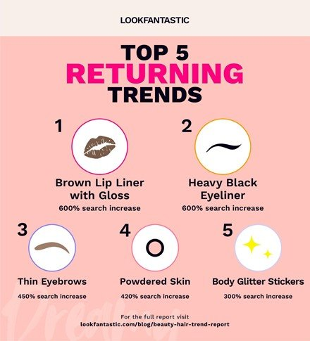 top returning trends